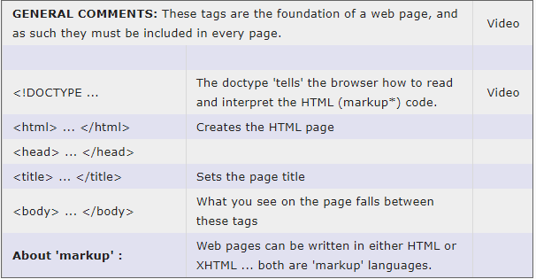Learn the Most Important HTML Tags with This Simple Cheat Sheet