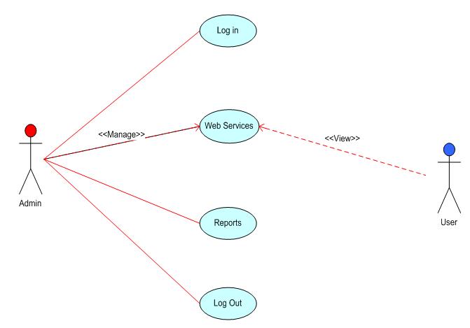 Geo-Spatial Info Tech Solutions