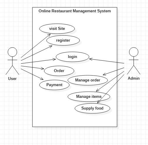 Online Restaurant Management  Project Report IN PHP, CSS, Js, AND MYSQL | FREE DOWNLOAD