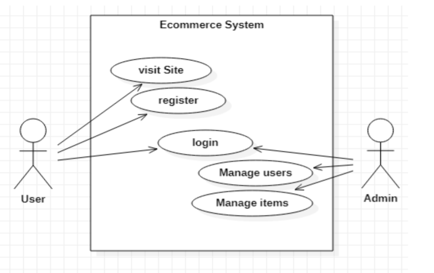 Ecommerce Project Report IN PHP, CSS, Js, AND MYSQL | FREE DOWNLOAD