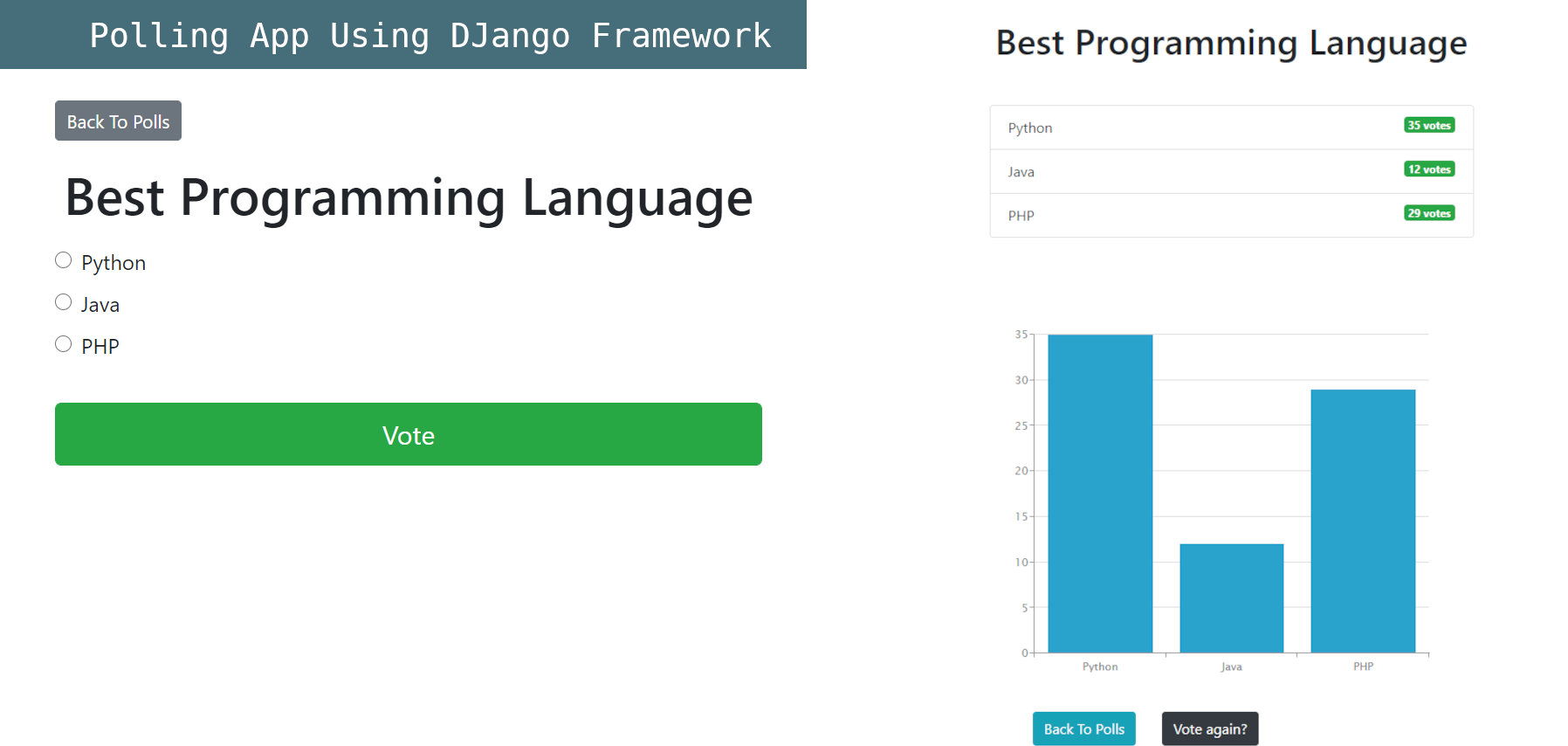 Voting system with Charts using Django Framework