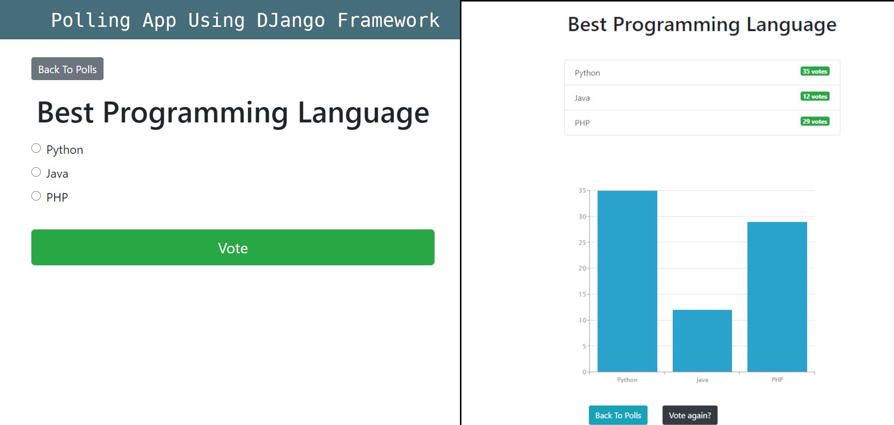 Voting system with Charts using Django Framework